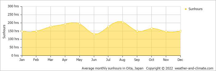 Average monthly sunhours in Nagasaki, Japan   Copyright © 2018 www.weather-and-climate.com