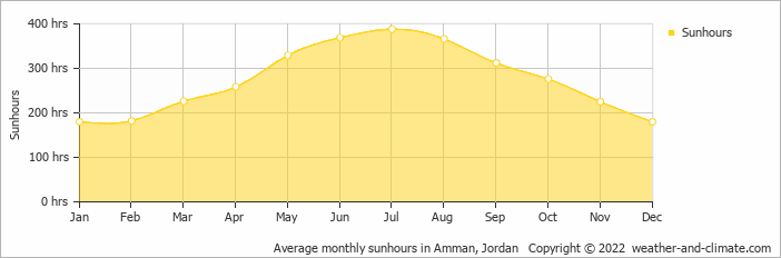 Average monthly sunhours in Amman, Jordan   Copyright © 2020 www.weather-and-climate.com