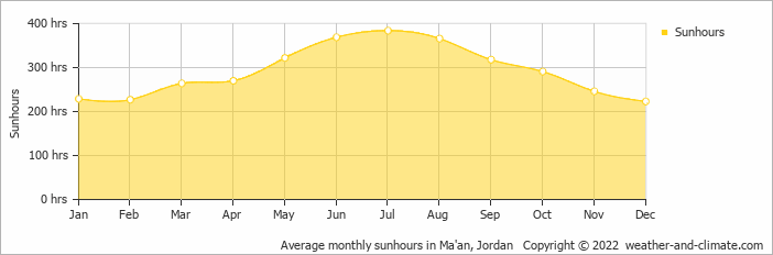 Average monthly sunhours in Ma'an, Jordan   Copyright © 2020 www.weather-and-climate.com
