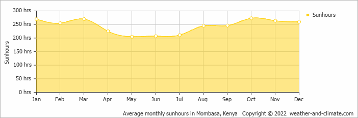 Average monthly sunhours in Mombasa, Kenya   Copyright © 2017 www.weather-and-climate.com