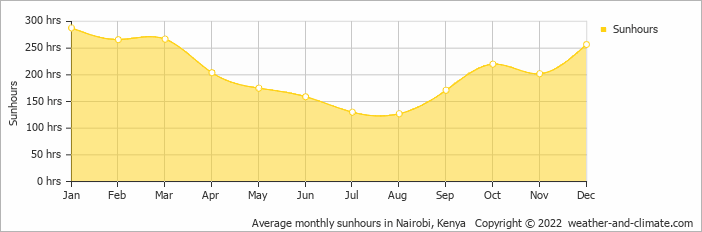 Average monthly sunhours in Nairobi, Kenya   Copyright © 2019 www.weather-and-climate.com