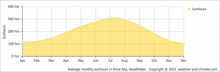 Average monthly sunhours in Alma Ata, Kazakhstan   Copyright © 2020 www.weather-and-climate.com