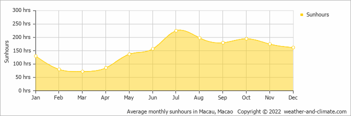 Average monthly sunhours in Macau, Macao   Copyright © 2020 www.weather-and-climate.com