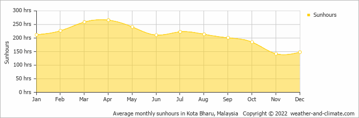 Average monthly sunhours in Kota Bharu, Malaysia   Copyright © 2015 www.weather-and-climate.com