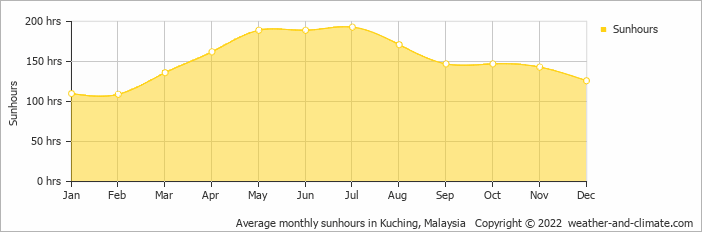 Average monthly sunhours in Kuching, Malaysia   Copyright © 2020 www.weather-and-climate.com