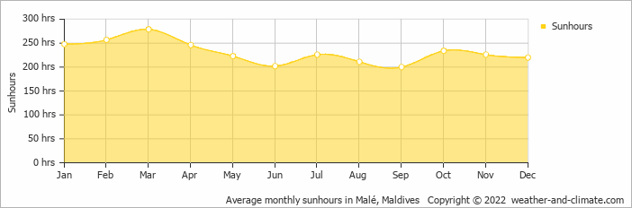 Average monthly sunhours in Malé, Maldives   Copyright © 2020 www.weather-and-climate.com