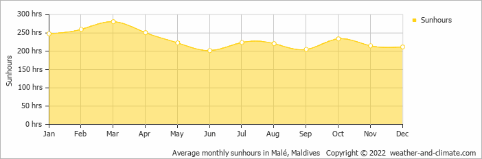 Average monthly sunhours in Malé, Maldives   Copyright © 2019 www.weather-and-climate.com
