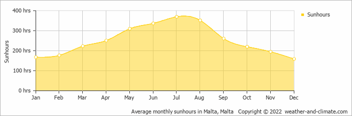 Average monthly sunhours in Malta, Malta   Copyright © 2020 www.weather-and-climate.com