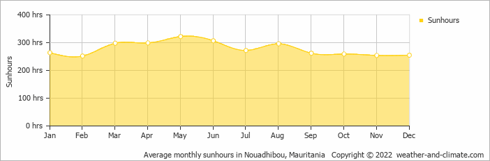 Average monthly sunhours in Nouadhibou, Mauritania   Copyright © 2020 www.weather-and-climate.com