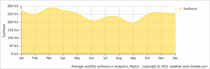 Average monthly sunhours in Acapulco, Mexico   Copyright © 2020 www.weather-and-climate.com