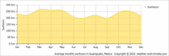 Average monthly sunhours in Guanajuato, Mexico   Copyright © 2019 www.weather-and-climate.com