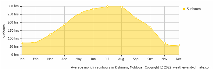 Average monthly sunhours in Kishinew, Moldova   Copyright © 2020 www.weather-and-climate.com