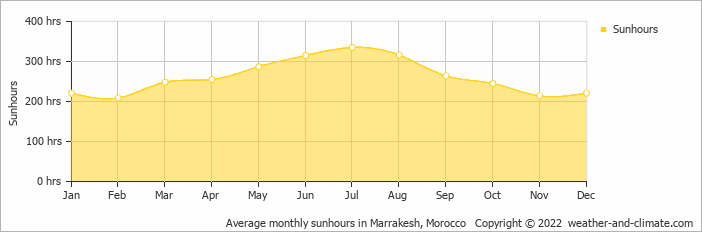 Average monthly sunhours in Marrakech, Morocco   Copyright © 2020 www.weather-and-climate.com