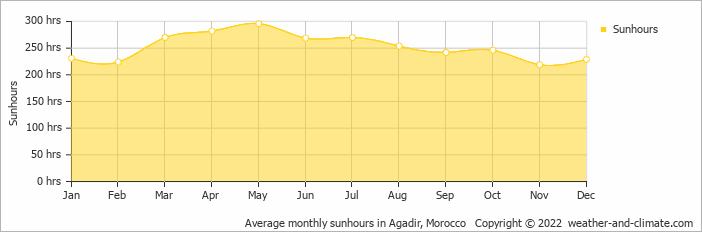 Average monthly sunhours in Marrakech, Morocco   Copyright © 2019 www.weather-and-climate.com