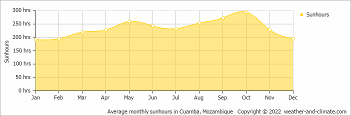 Average monthly sunhours in Cuamba, Mozambique   Copyright © 2019 www.weather-and-climate.com