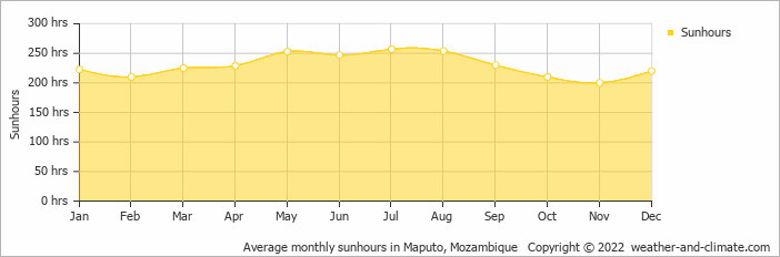 Average monthly sunhours in Maputo, Mozambique   Copyright © 2019 www.weather-and-climate.com
