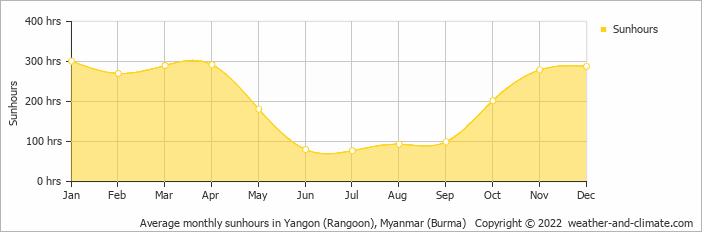 Average monthly sunhours in Yangon (Rangoon), Myanmar (Burma)   Copyright © 2020 www.weather-and-climate.com