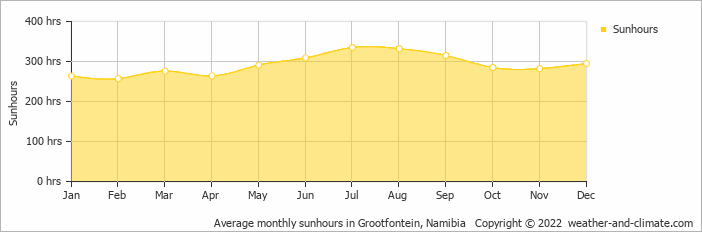 Average monthly sunhours in Grootfontein, Namibia   Copyright © 2018 www.weather-and-climate.com