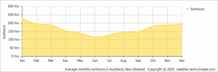 Average monthly sunhours in Auckland, New Zealand   Copyright © 2018 www.weather-and-climate.com