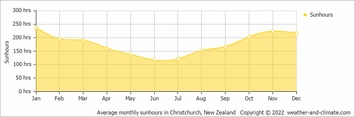 Average monthly sunhours in Christchurch, New Zealand   Copyright © 2019 www.weather-and-climate.com