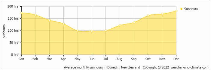 Average monthly sunhours in Dunedin, New Zealand   Copyright © 2018 www.weather-and-climate.com
