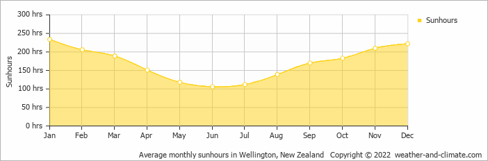 Average Monthly Sunhours In Wellington New Zealand Copyright 2019 Www Weather And