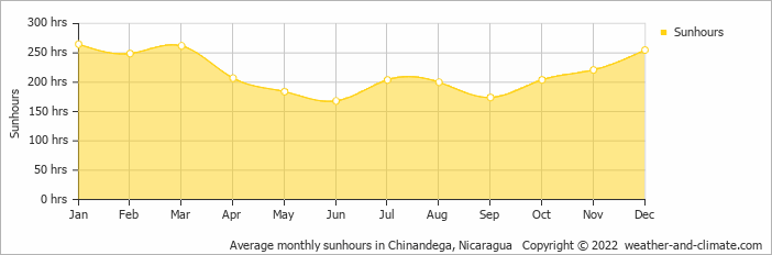 Average monthly sunhours in Chinandega, Nicaragua   Copyright © 2019 www.weather-and-climate.com