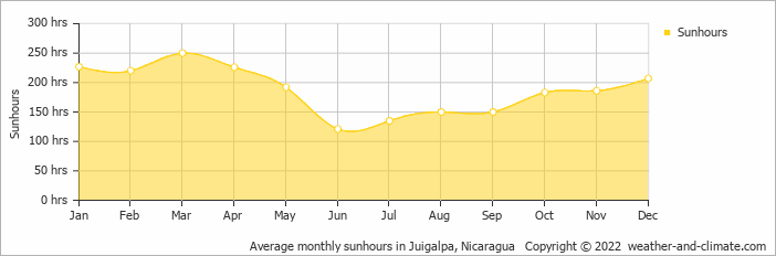 Average monthly sunhours in Juigalpa, Nicaragua   Copyright © 2019 www.weather-and-climate.com