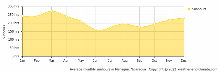 Average monthly sunhours in Manaqua, Nicaragua   Copyright © 2019 www.weather-and-climate.com
