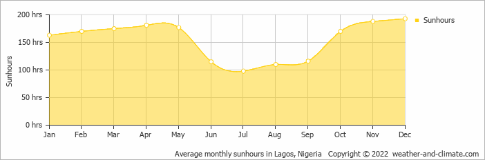 Average monthly sunhours in Ibadan, Nigeria   Copyright © 2019 www.weather-and-climate.com