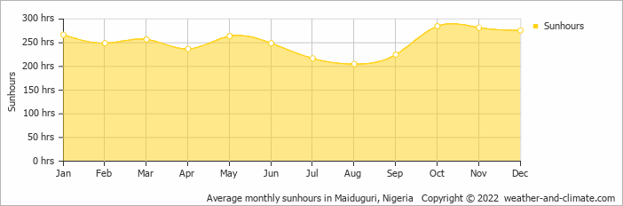 Average monthly sunhours in Maiduguri, Nigeria   Copyright © 2020 www.weather-and-climate.com