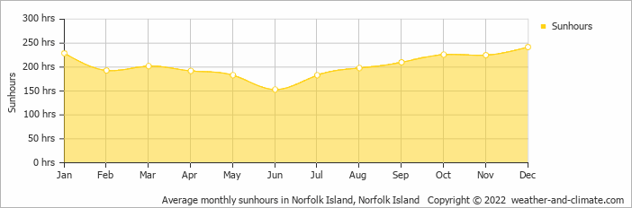 Average monthly sunhours in Norfolk Island, Norfolk Island   Copyright © 2018 www.weather-and-climate.com