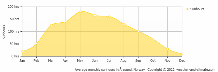 Average monthly sunhours in Bergen, Norway   Copyright © 2017 www.weather-and-climate.com