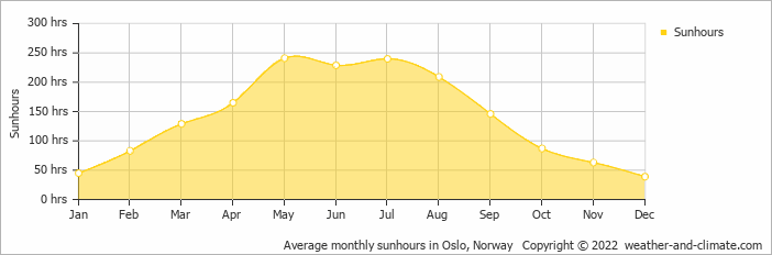 Average monthly sunhours in Oslo, Norway   Copyright © 2020 www.weather-and-climate.com
