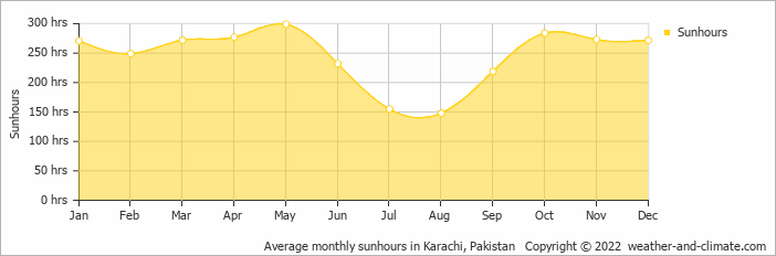 Average monthly sunhours in Karachi, Pakistan   Copyright © 2017 www.weather-and-climate.com