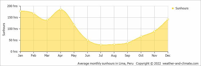 Average monthly sunhours in Lima, Peru   Copyright © 2017 www.weather-and-climate.com