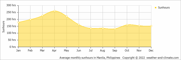 Average monthly sunhours in Manila, Philippines   Copyright © 2020 www.weather-and-climate.com