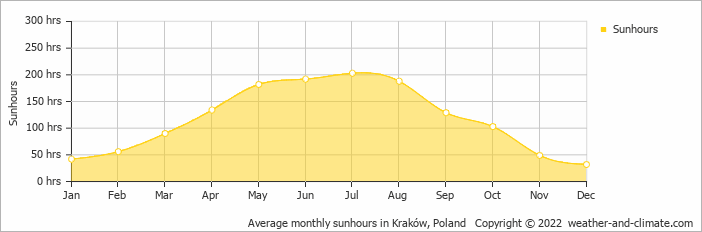 Average monthly sunhours in Kraków, Poland   Copyright © 2019 www.weather-and-climate.com