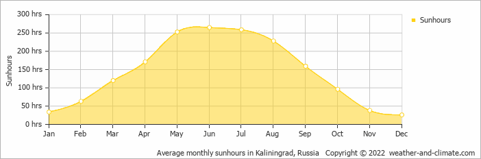 Average monthly sunhours in Kaliningrad, Russia   Copyright © 2020 www.weather-and-climate.com