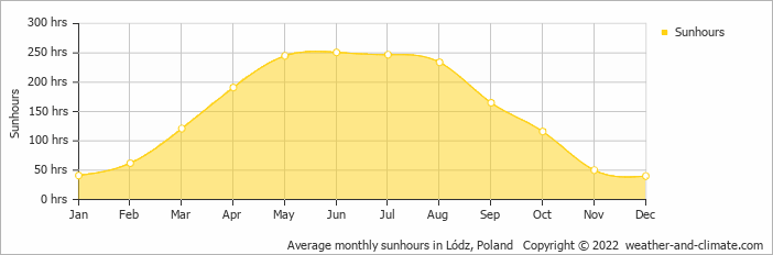 Average monthly sunhours in Warschau, Poland   Copyright © 2019 www.weather-and-climate.com
