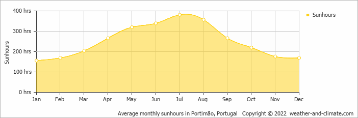 Average monthly sunhours in Praia da Rocha, Portugal   Copyright © 2020 www.weather-and-climate.com