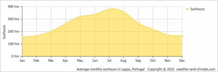 Average monthly sunhours in Lagos, Portugal