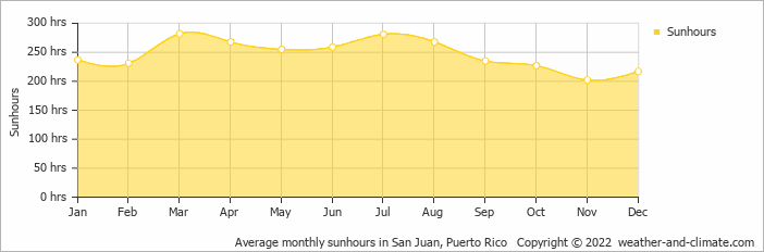Average monthly sunhours in San Juan, Puerto Rico   Copyright © 2020 www.weather-and-climate.com