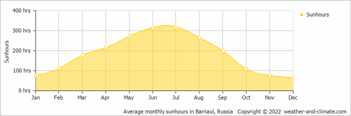 Average monthly sunhours in Barnaul, Russia   Copyright © 2019 www.weather-and-climate.com