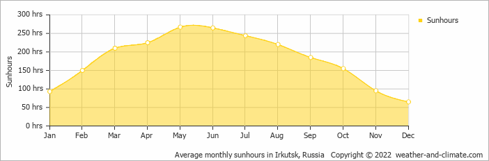 Average monthly sunhours in Irkutsk, Russia   Copyright © 2020 www.weather-and-climate.com