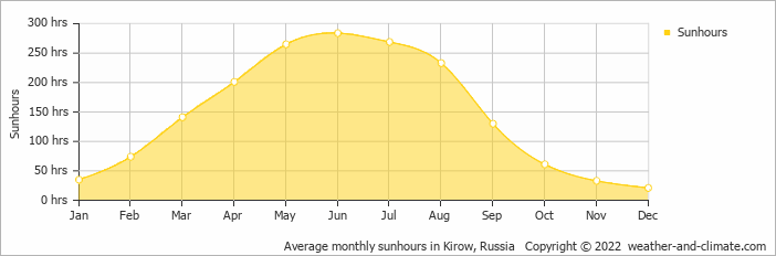 Average monthly sunhours in Kirow, Russia   Copyright © 2015 www.weather-and-climate.com