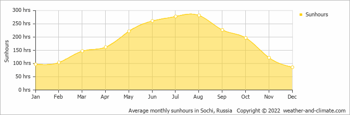 Average monthly sunhours in Sochi, Russia   Copyright © 2019 www.weather-and-climate.com