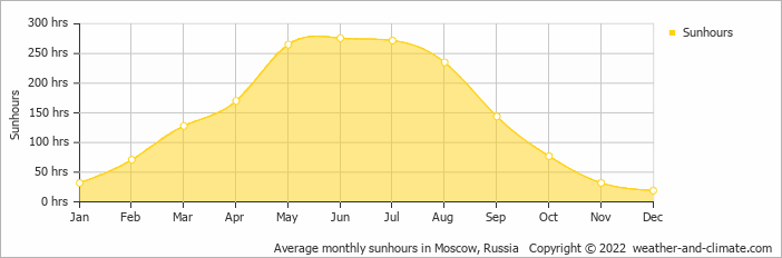 Average monthly sunhours in Moscow, Russia   Copyright © 2020 www.weather-and-climate.com