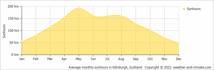 Average monthly sunhours in Edinburgh, Scotland