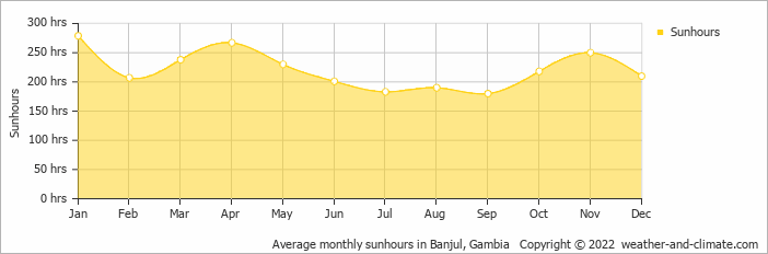 Average monthly sunhours in Banyul, Gambia   Copyright © 2017 www.weather-and-climate.com